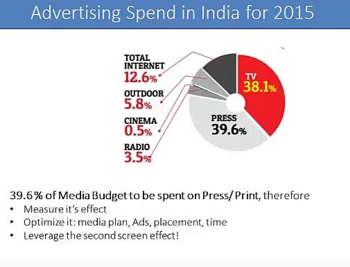Print Media Effectiveness